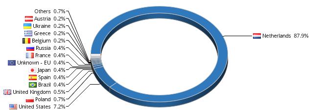 chart.cgi (660×225)